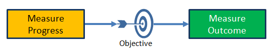 Measure-Objective-Measure