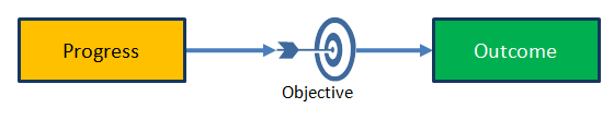 Progress leads to an objective which gives an outcome